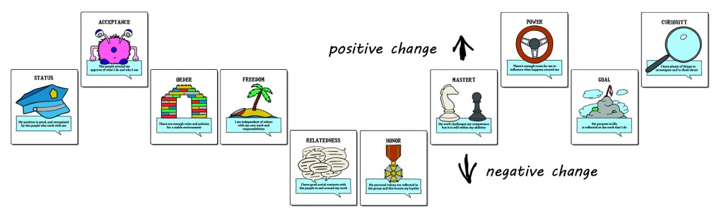 effect-of-change-in-motivators-due-to-organizational-change