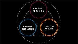 organisation-innovante