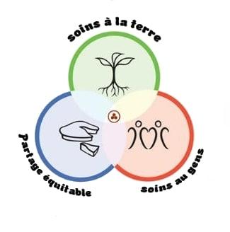 Les 3 éthiques de la permaculture